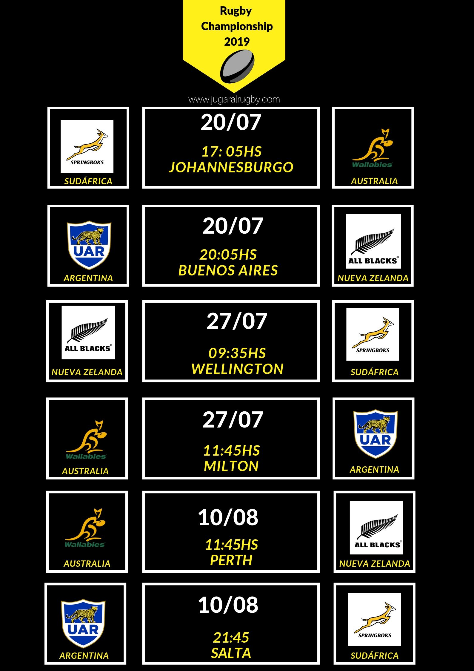 horarios rugby championship